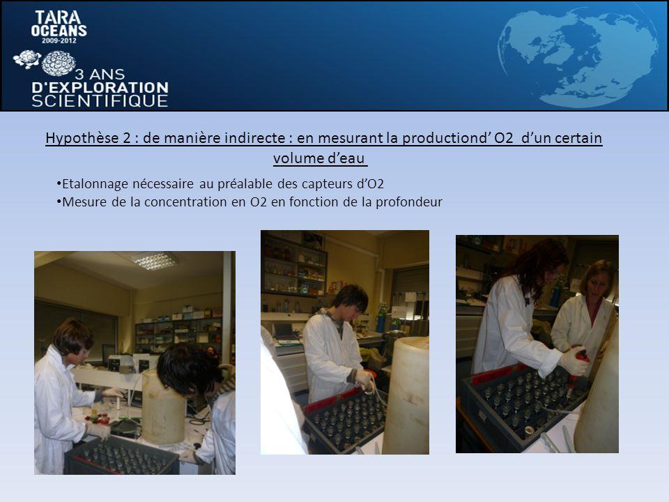 Hypothèse 2 : de manière indirecte : en mesurant la productiond' O2 d'un certain volume d'eau