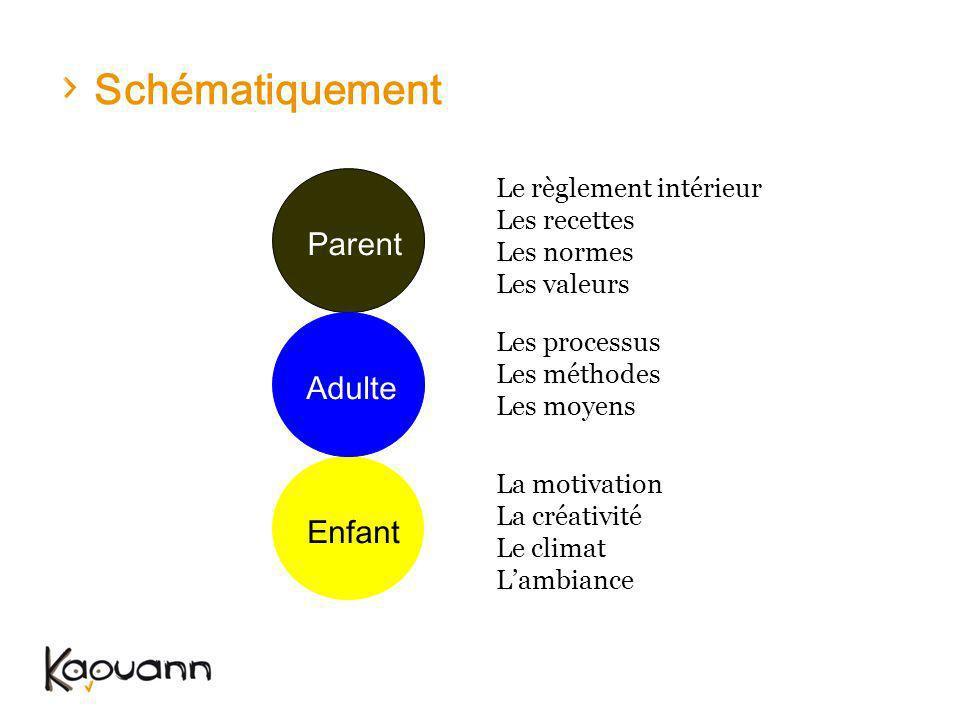 Schématiquement Parent Adulte Enfant Le règlement intérieur
