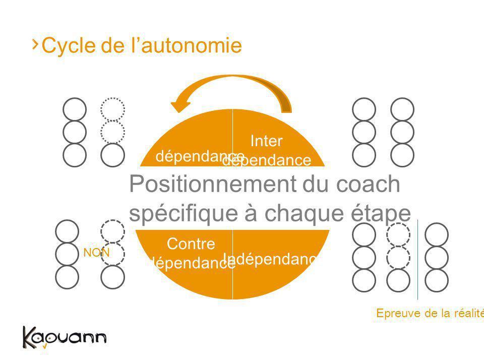 - + + + - - + - Positionnement du coach spécifique à chaque étape