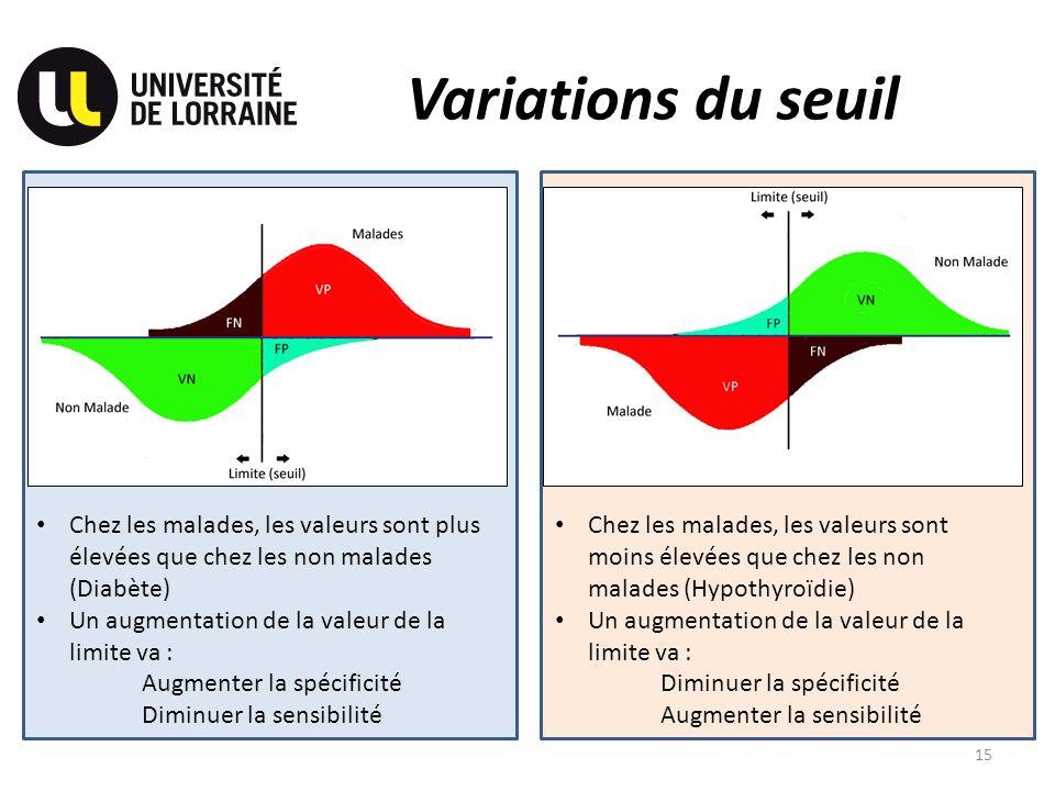 Variations du seuil Chez les malades, les valeurs sont plus élevées que chez les non malades (Diabète)