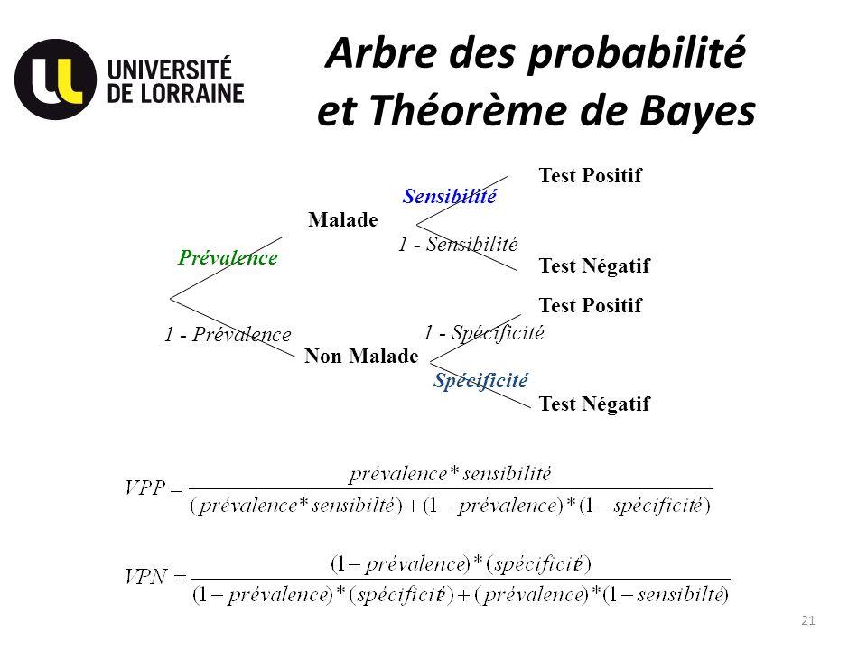 Arbre des probabilité et Théorème de Bayes
