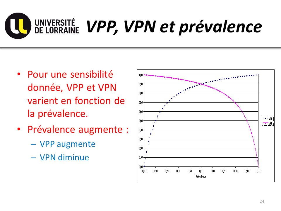 VPP, VPN et prévalence Pour une sensibilité donnée, VPP et VPN varient en fonction de la prévalence.