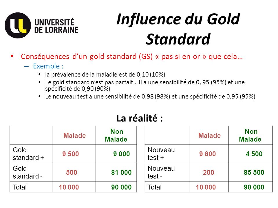 Influence du Gold Standard