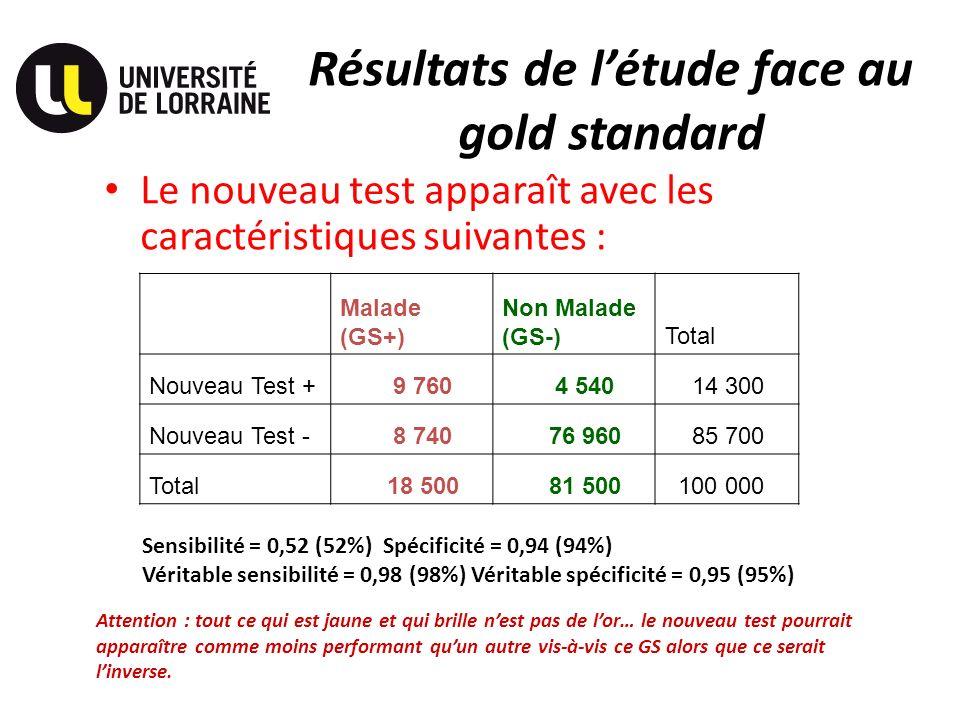 Résultats de l'étude face au gold standard