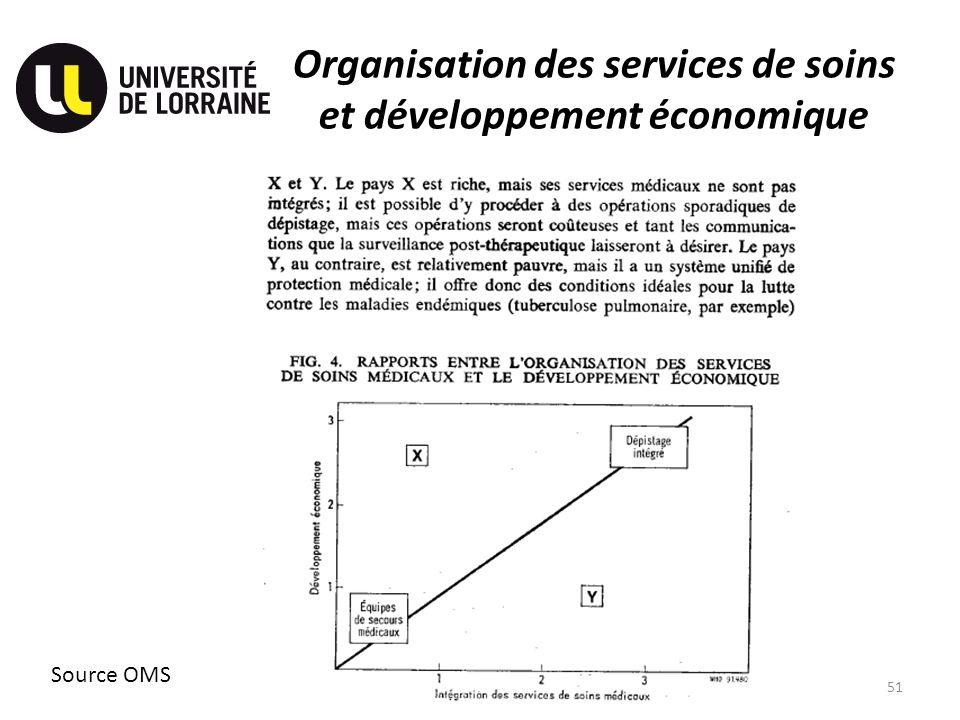 Organisation des services de soins et développement économique