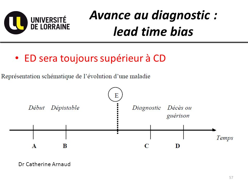 Avance au diagnostic : lead time bias