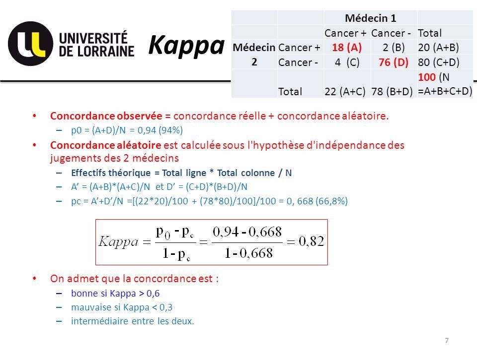 Kappa Médecin 1 Cancer + Cancer - Total Médecin 2 18 (A) 2 (B)