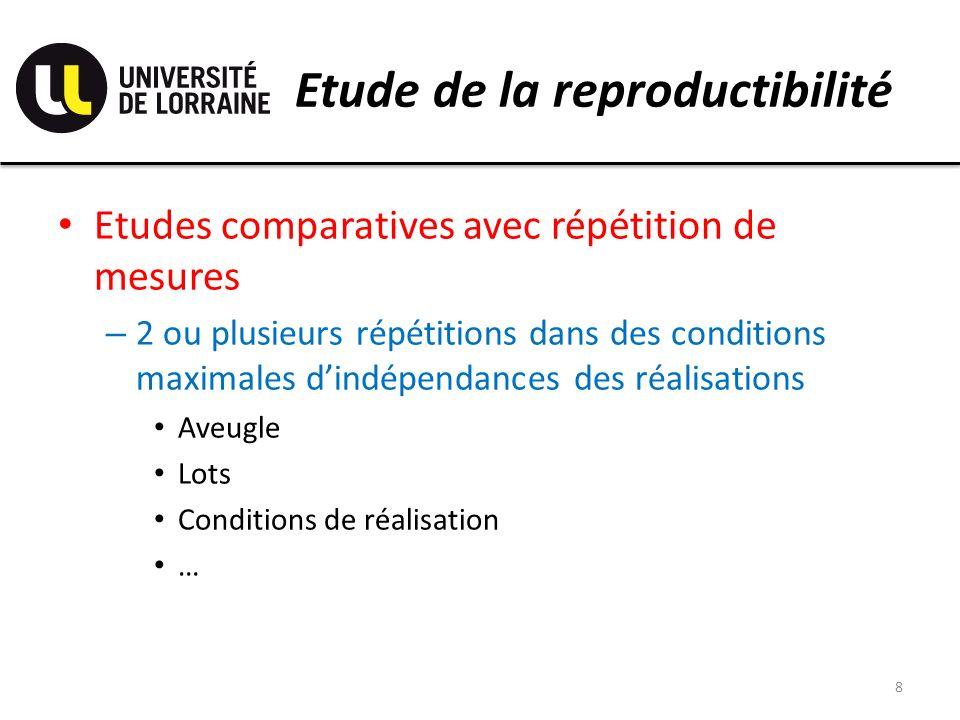 Etude de la reproductibilité