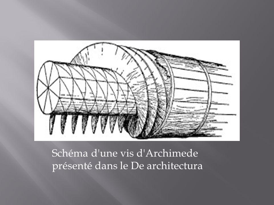 Schéma d une vis d Archimede présenté dans le De architectura