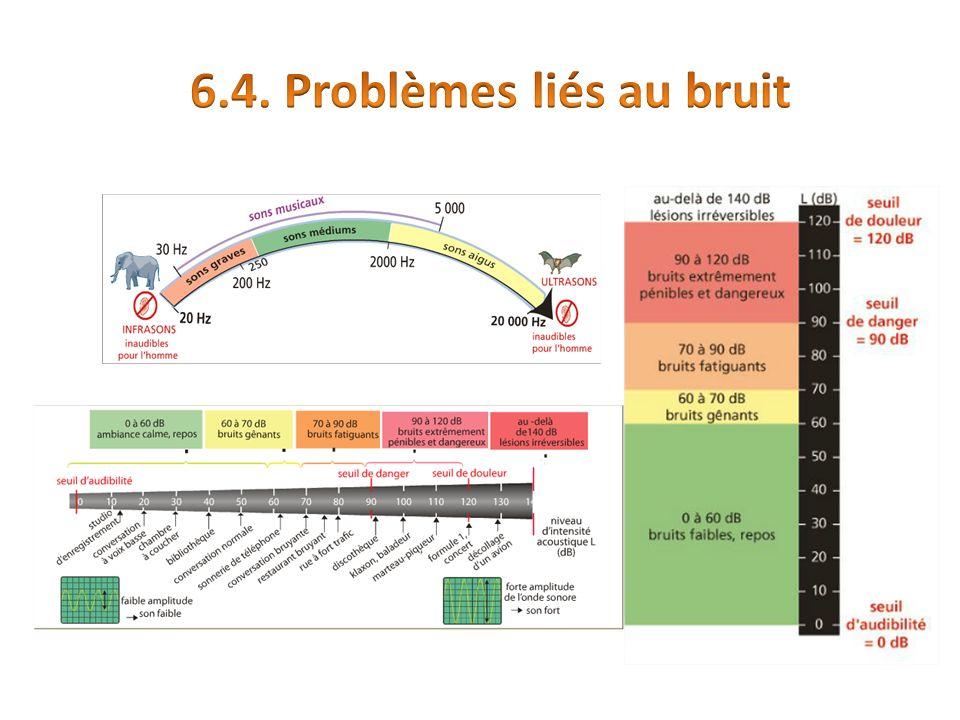 6.4. Problèmes liés au bruit