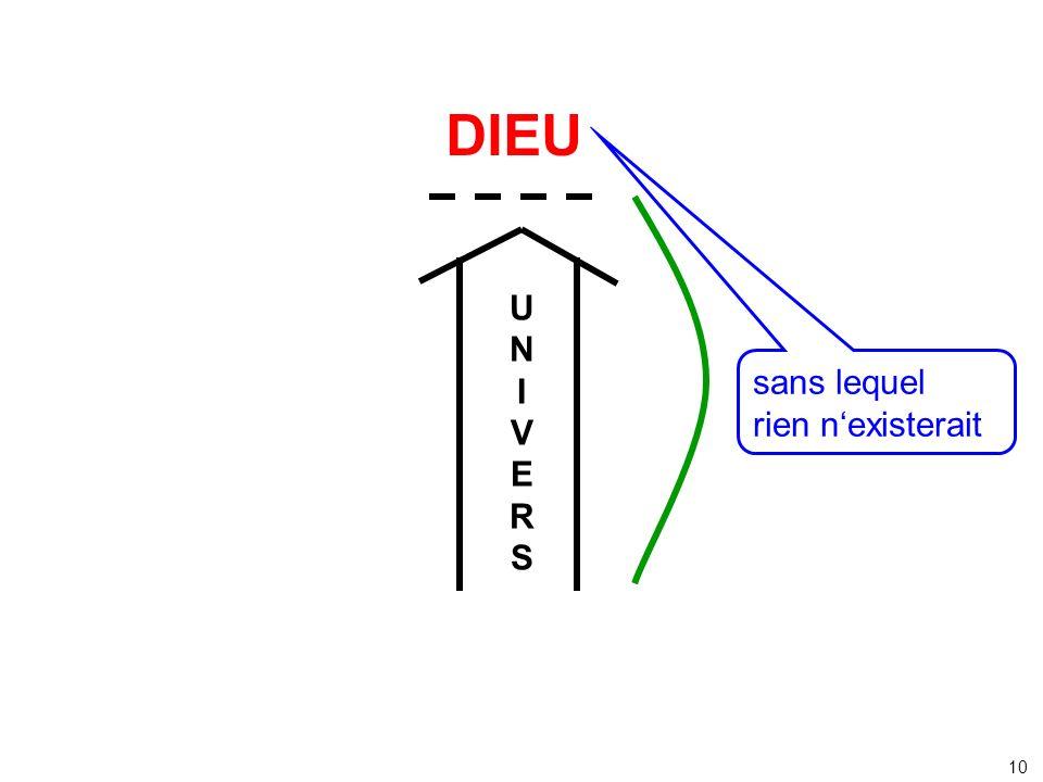 DIEU U N I V nos E sans lequel concepts R rien n'existerait S