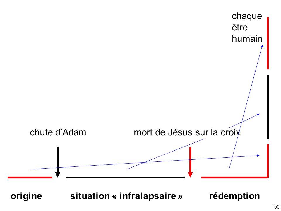 chute d'Adam mort de Jésus sur la croix