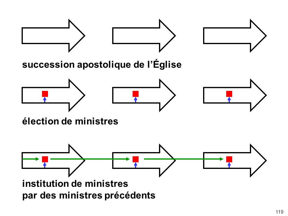 succession apostolique de l'Église