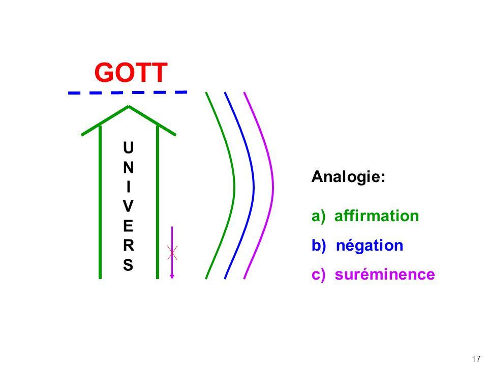 GOTT U N I V Analogie: E a) affirmation R S b) négation c) suréminence