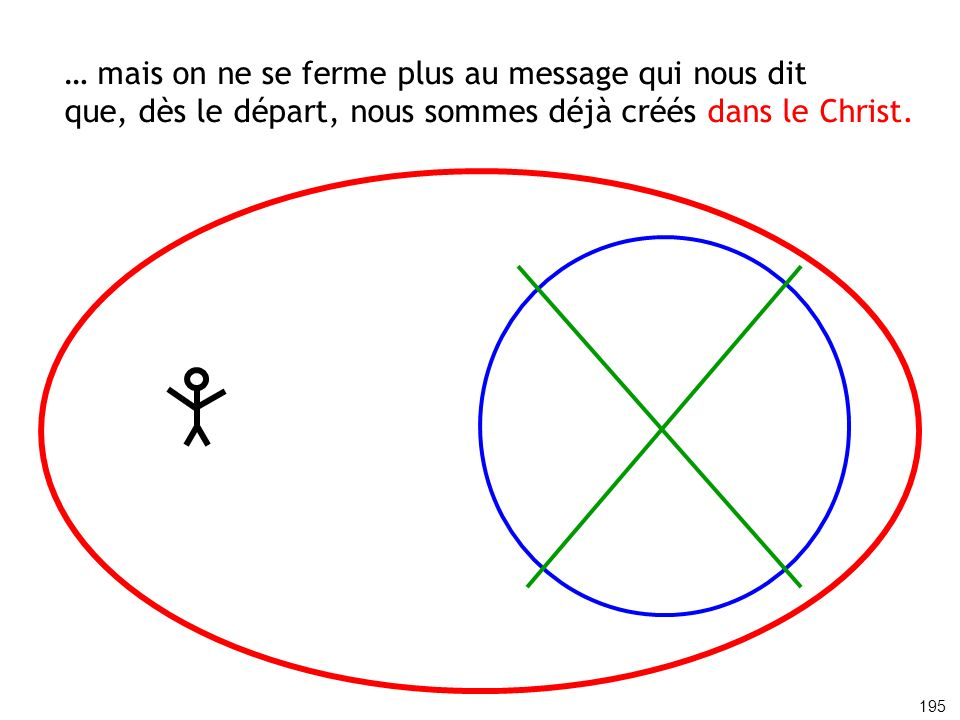 … mais on ne se ferme plus au message qui nous dit