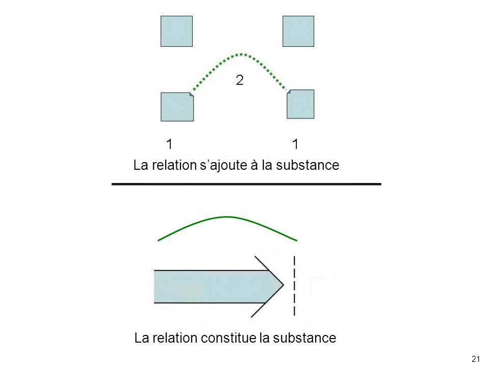 La relation s'ajoute à la substance