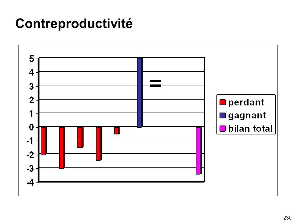Contreproductivité 230