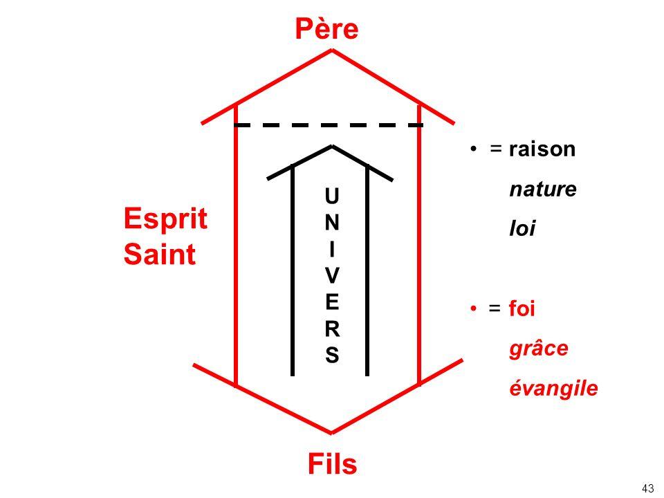 Père Esprit Saint Fils • = raison nature loi foi grâce évangile U N I