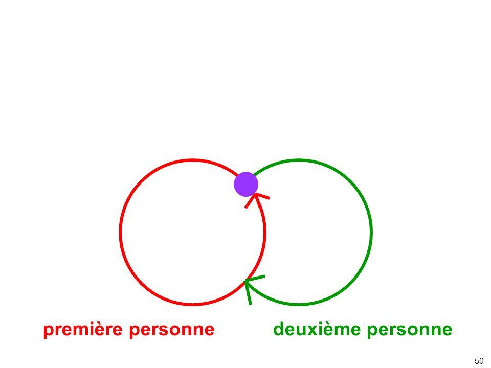 première personne deuxième personne
