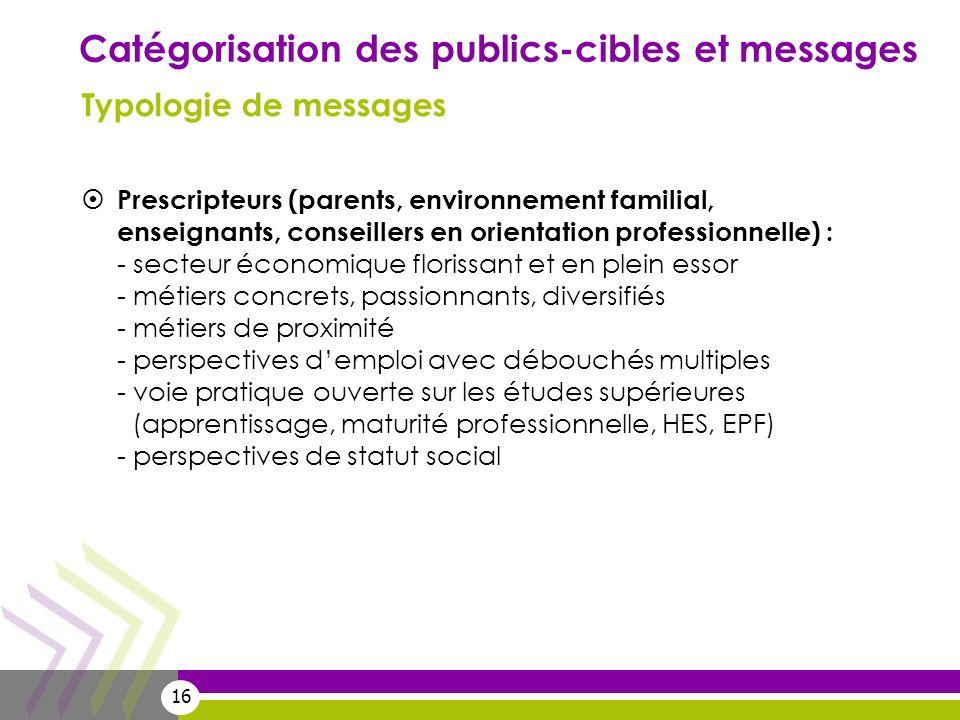 Catégorisation des publics-cibles et messages