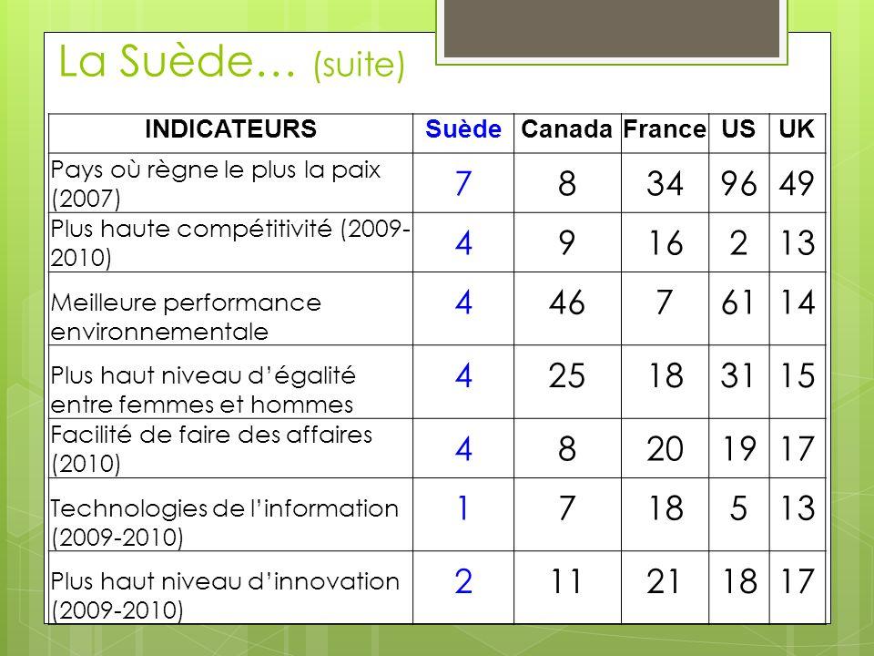 La Suède… (suite) INDICATEURS. Suède. Canada. France. US. UK. Pays où règne le plus la paix (2007)