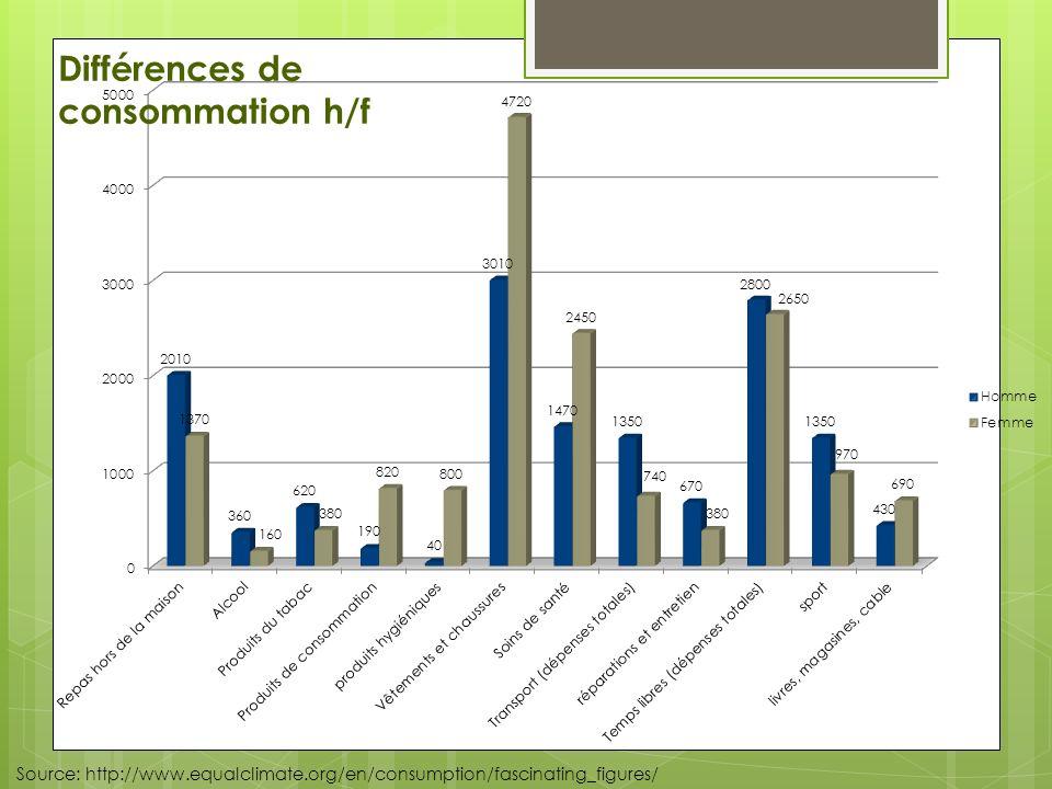 Différences de consommation h/f