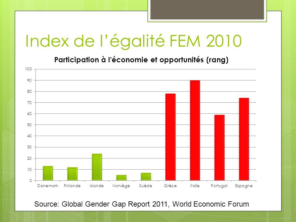 Index de l'égalité FEM 2010 Salaire, participation et accès aux emplois hautement qualifiés.