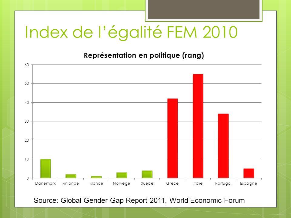 Index de l'égalité FEM 2010 Représentation dans les instances décisionnelles.