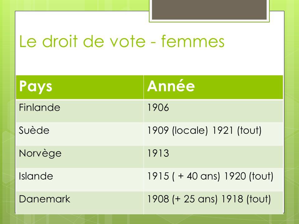 Le droit de vote - femmes