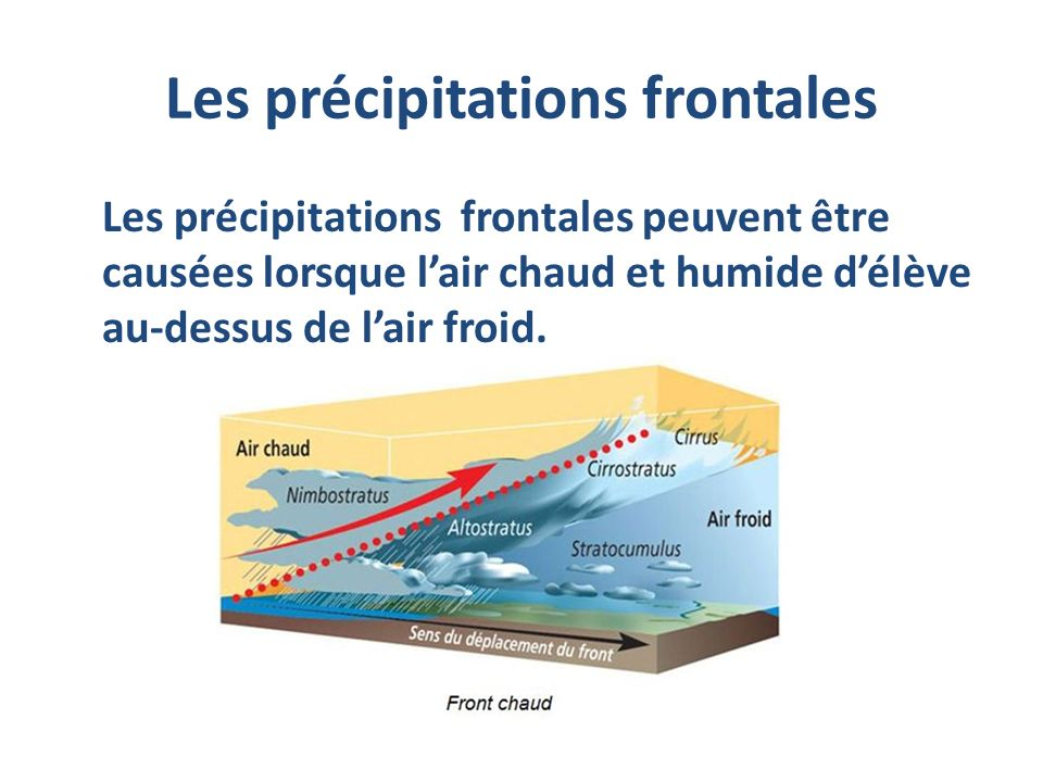Les précipitations frontales
