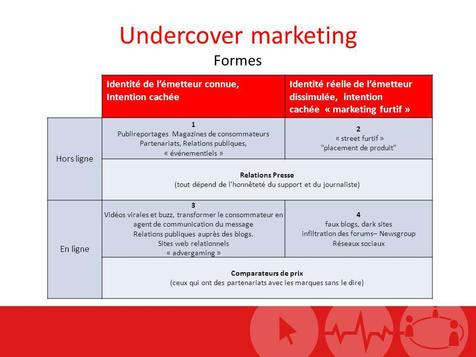 Undercover marketing Formes