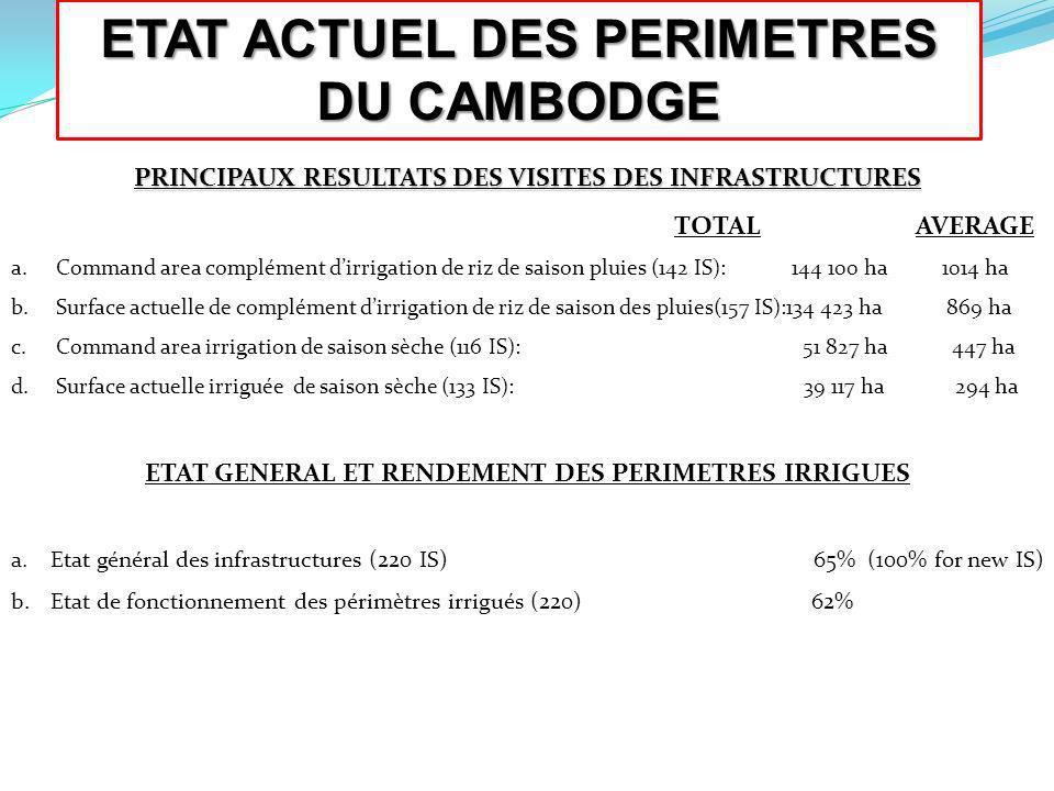 ETAT ACTUEL DES PERIMETRES DU CAMBODGE