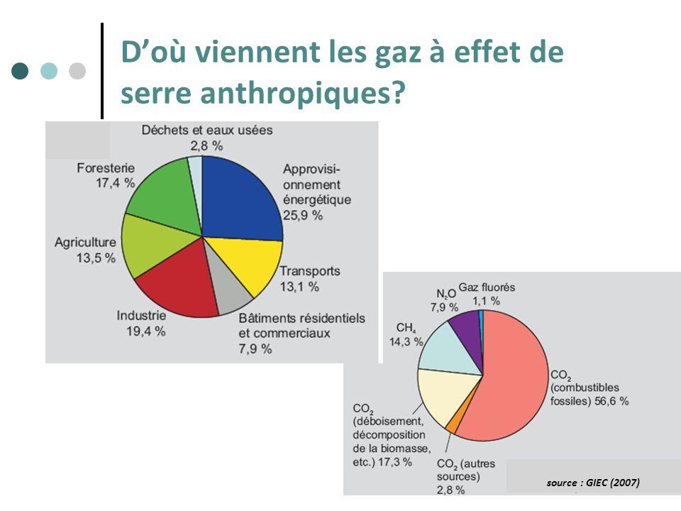 D'où viennent les gaz à effet de serre anthropiques