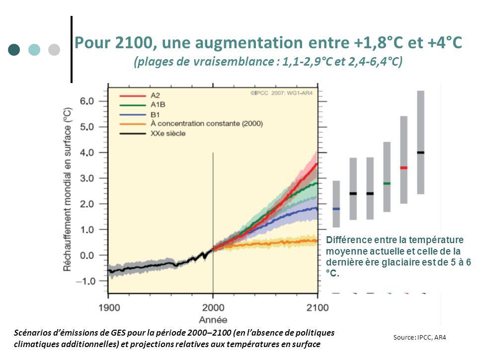 Pour 2100, une augmentation entre +1,8°C et +4°C (plages de vraisemblance : 1,1-2,9°C et 2,4-6,4°C)