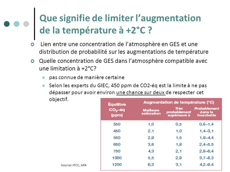 Que signifie de limiter l'augmentation de la température à +2°C
