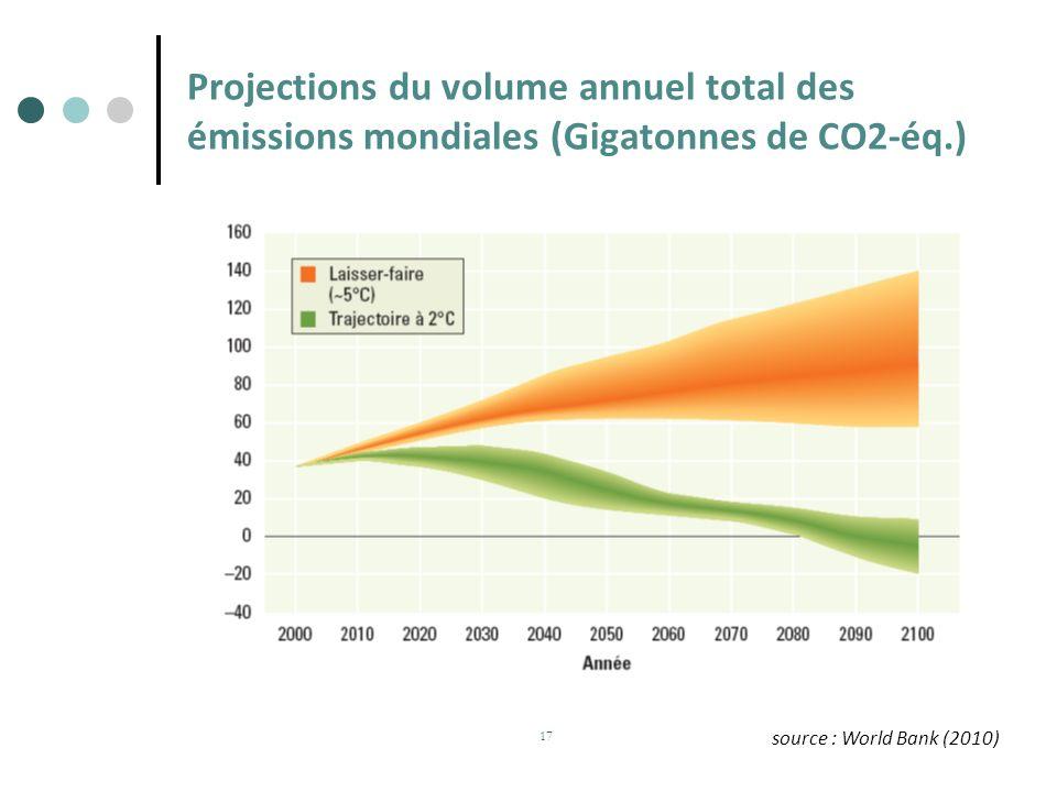 Projections du volume annuel total des émissions mondiales (Gigatonnes de CO2-éq.)