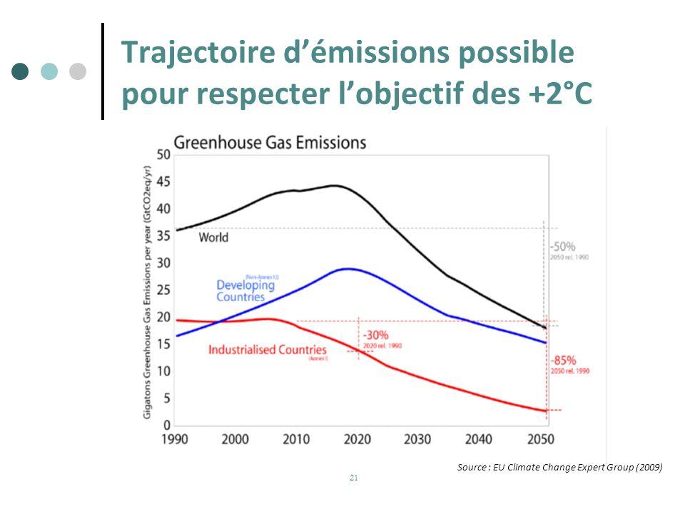 Trajectoire d'émissions possible pour respecter l'objectif des +2°C