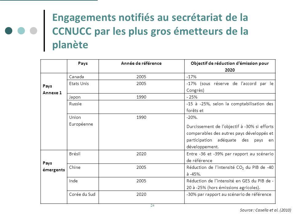 Objectif de réduction d'émission pour 2020
