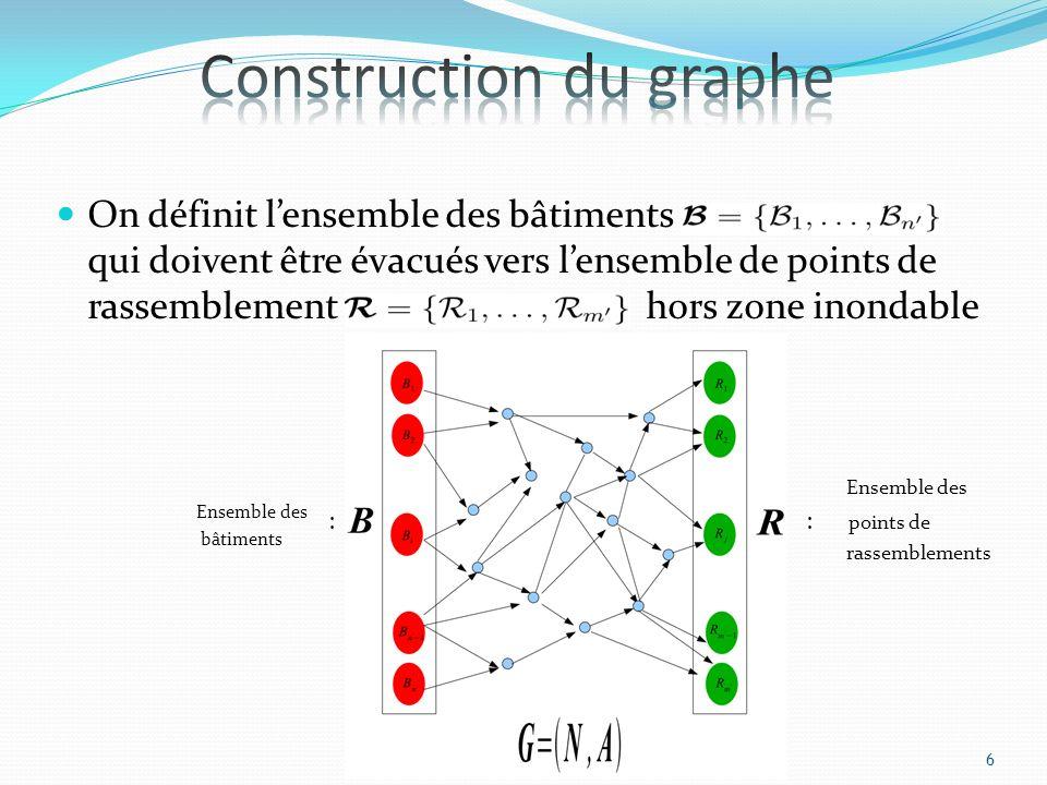 Construction du graphe