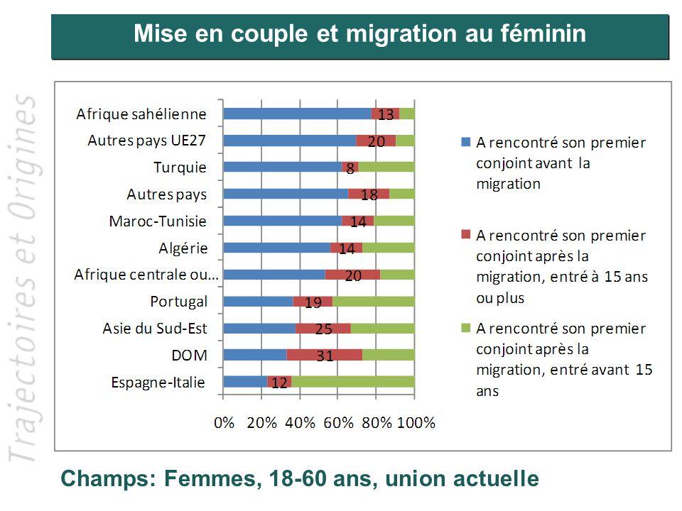 Mise en couple et migration au féminin