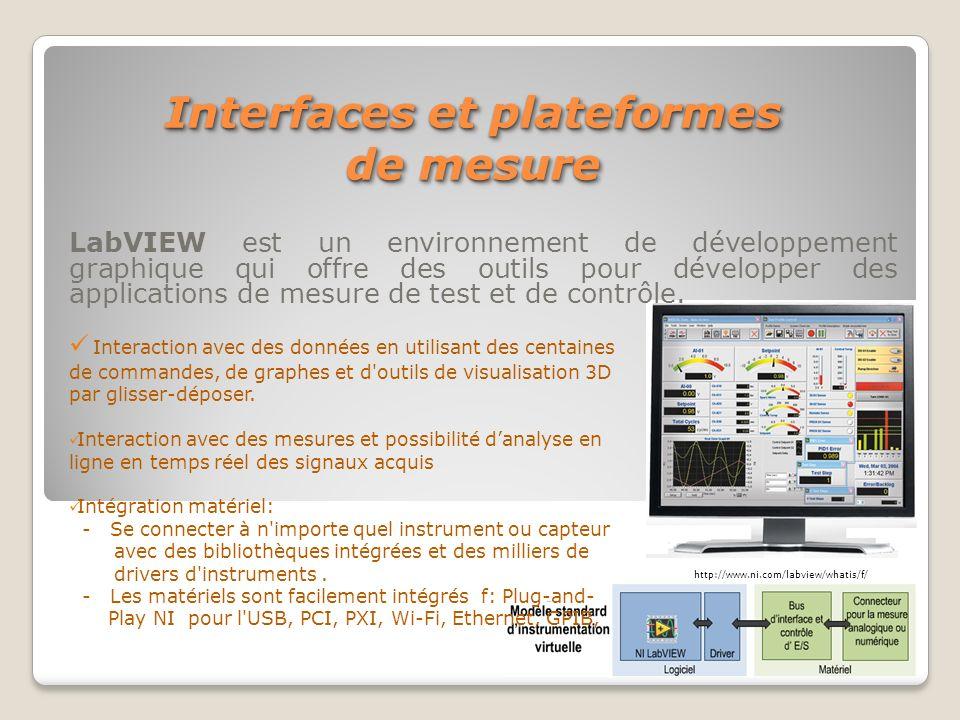 Interfaces et plateformes de mesure