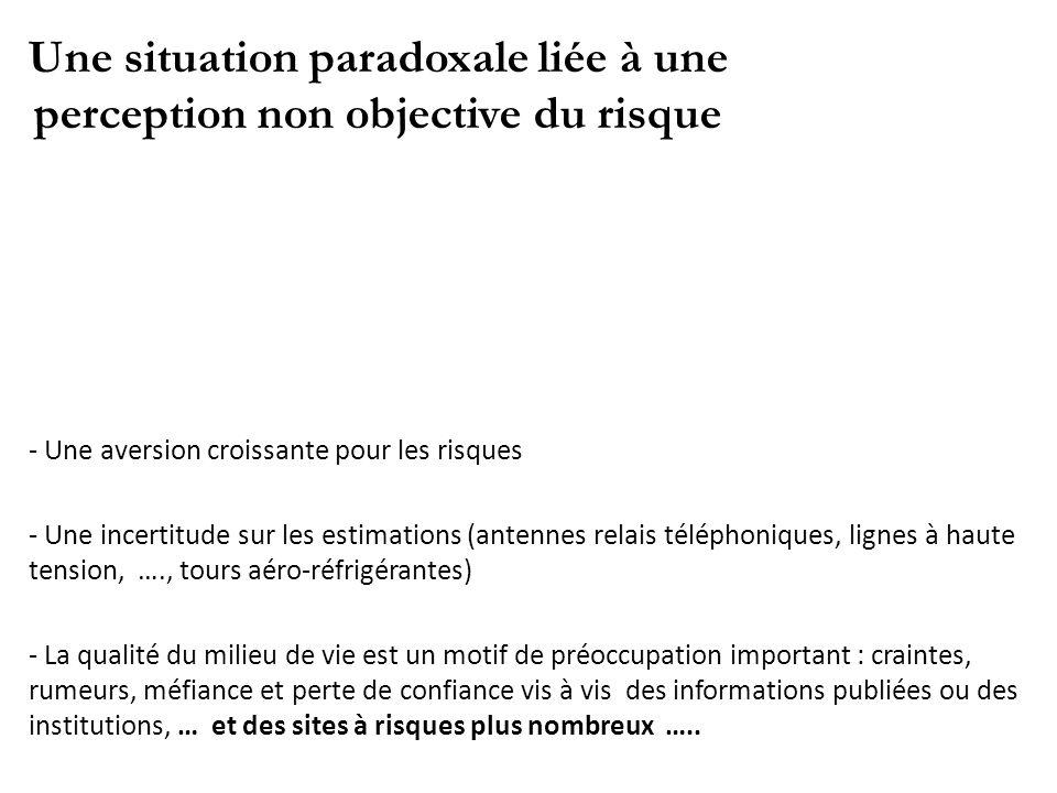 Une situation paradoxale liée à une perception non objective du risque