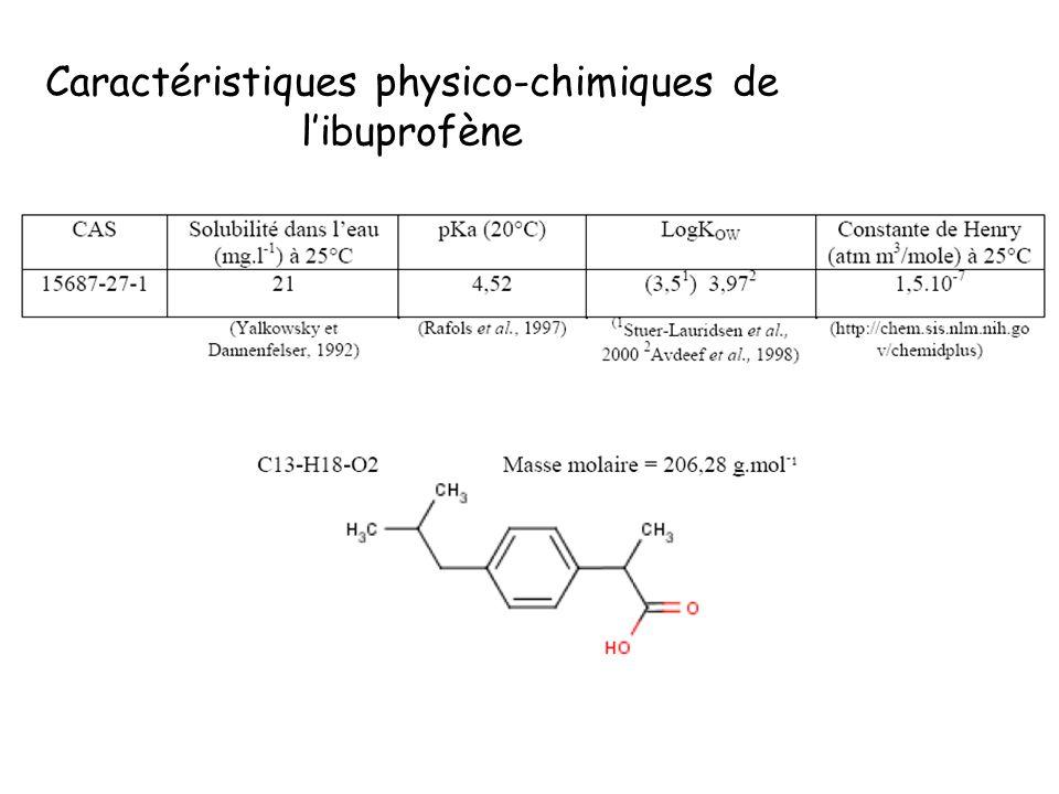 Caractéristiques physico-chimiques de l'ibuprofène