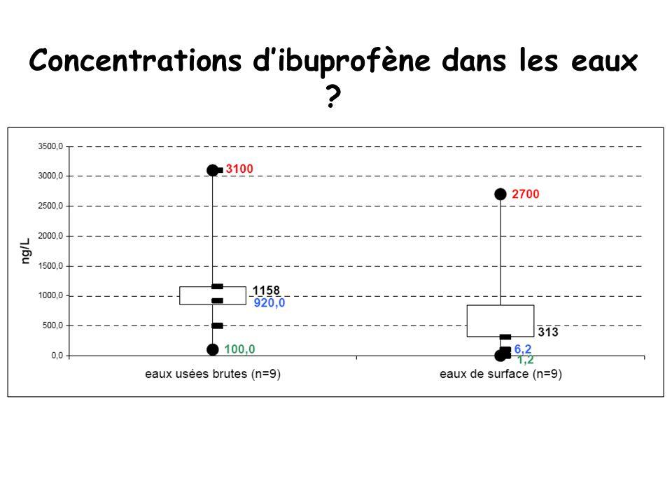 Concentrations d'ibuprofène dans les eaux