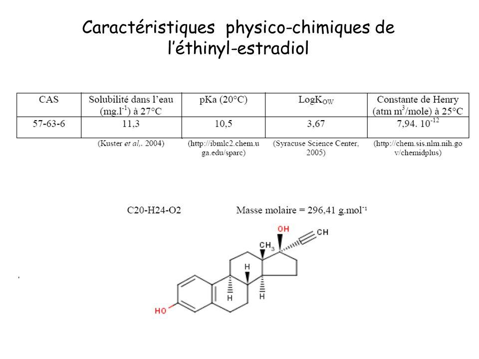 Caractéristiques physico-chimiques de
