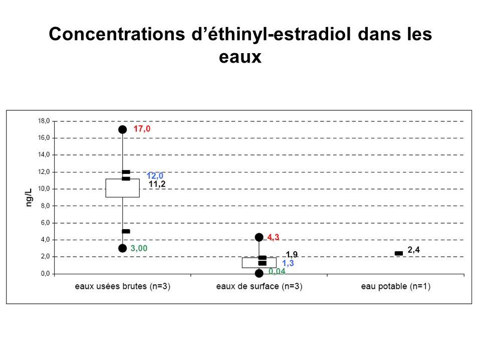Concentrations d'éthinyl-estradiol dans les eaux