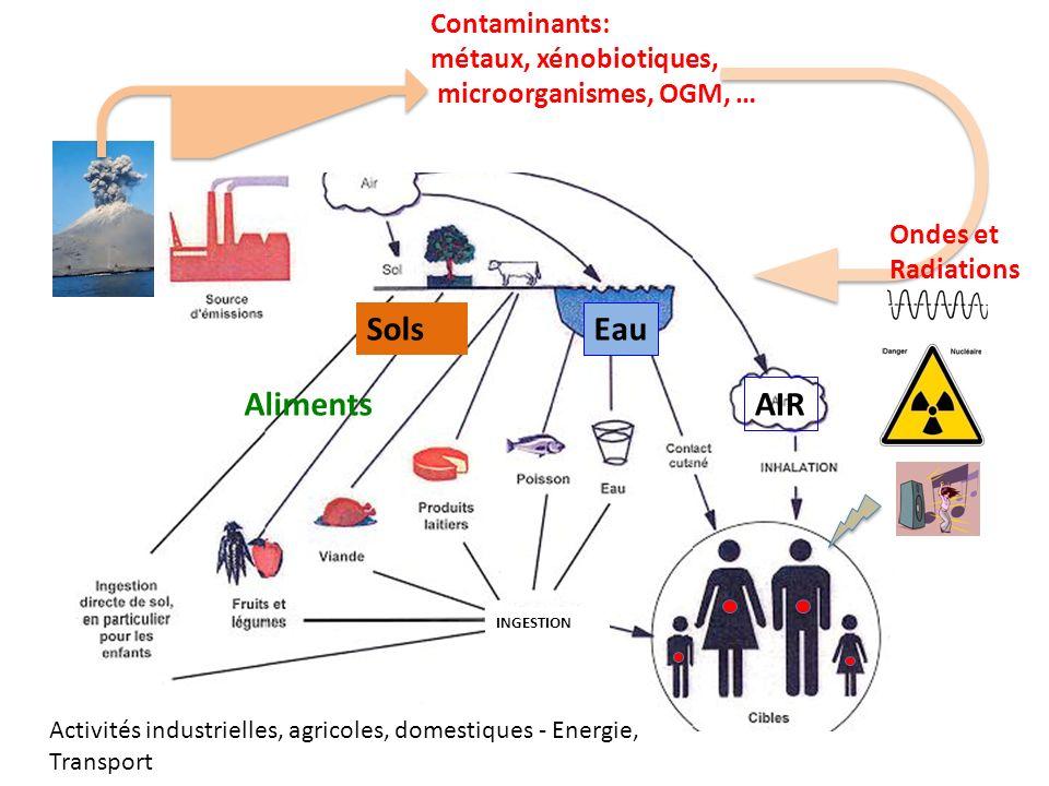Sols Eau Aliments AIR Contaminants: métaux, xénobiotiques,