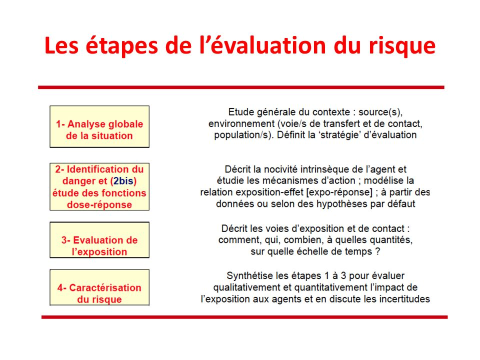 Les étapes de l'évaluation du risque