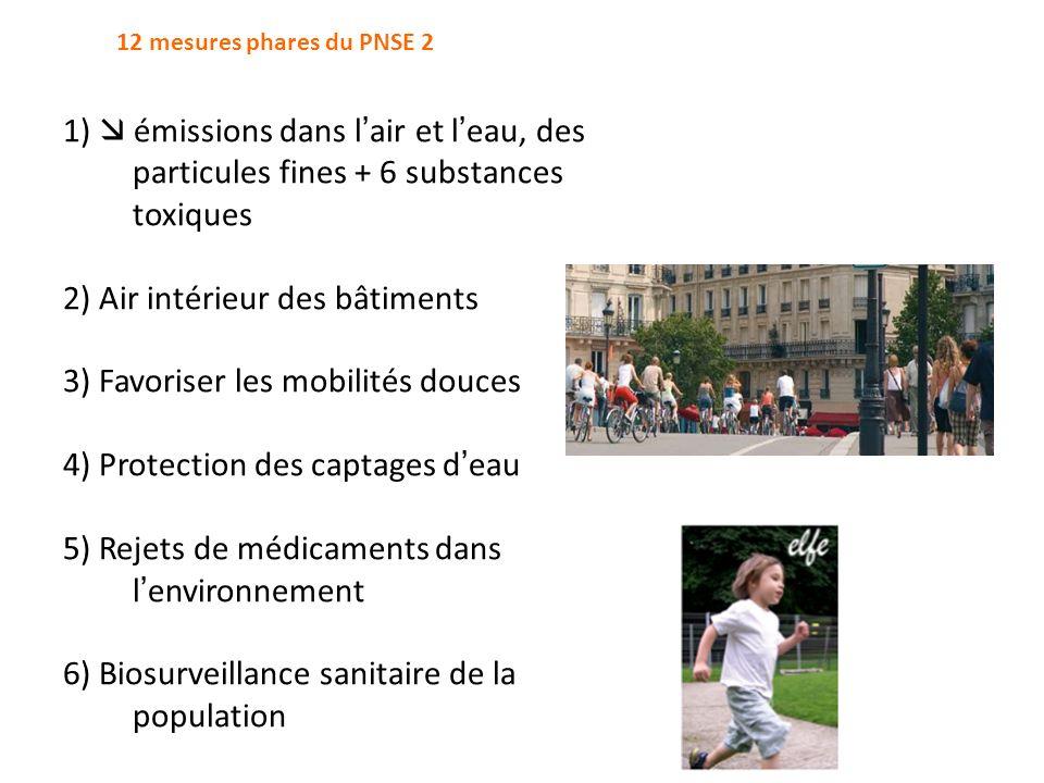 2) Air intérieur des bâtiments 3) Favoriser les mobilités douces