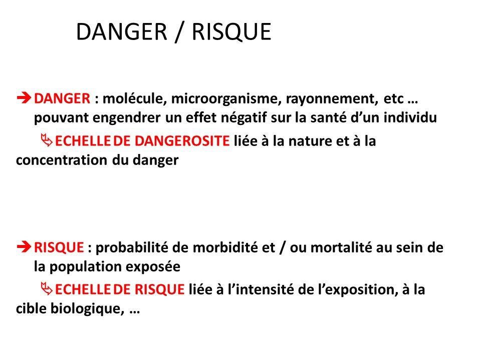 DANGER / RISQUEDANGER : molécule, microorganisme, rayonnement, etc … pouvant engendrer un effet négatif sur la santé d'un individu.